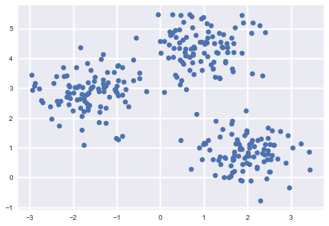 K-Means Clustering: Unsupervised Machine Learning for
